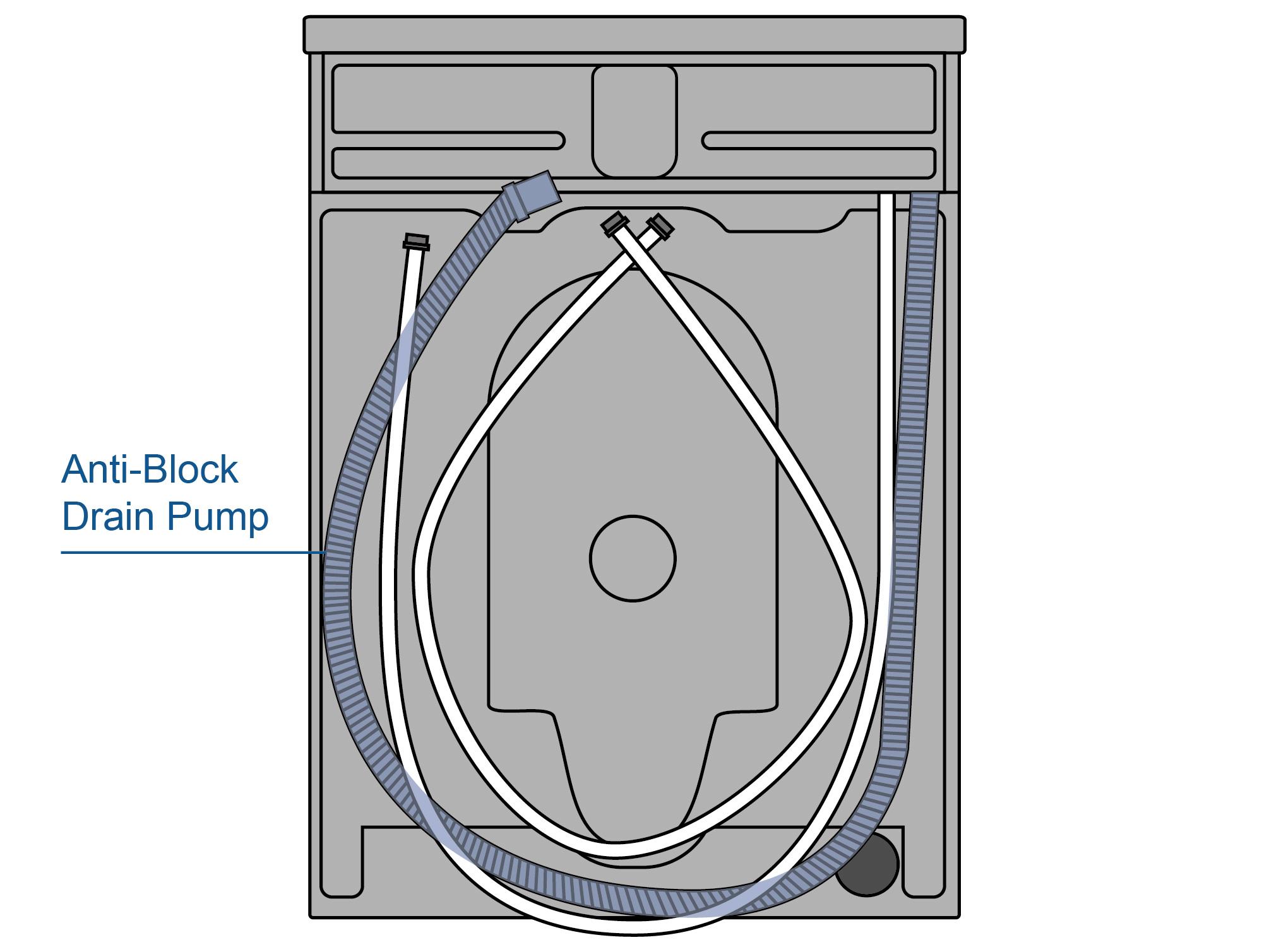 Illustration of Anti Block Drain Pump