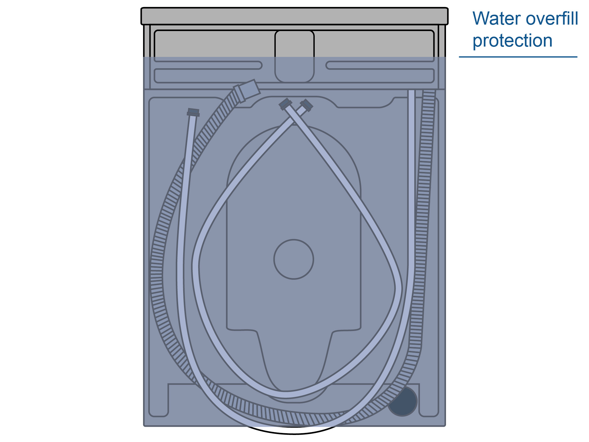 Illustration of Water Overfill Protection